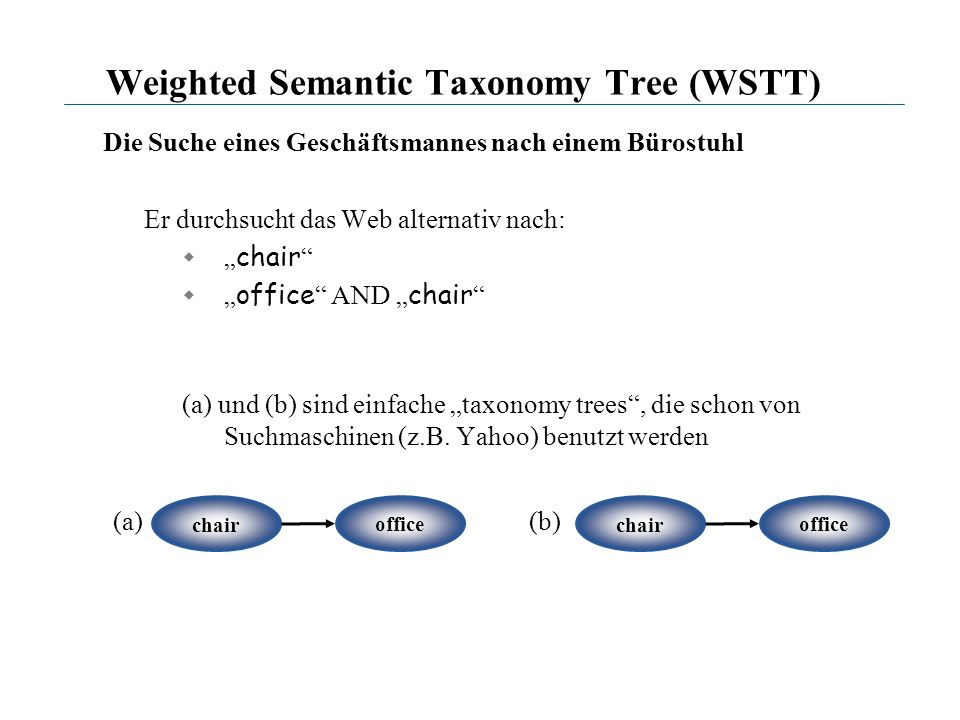 Weighted Semantic Taxonomy Tree (WSTT)