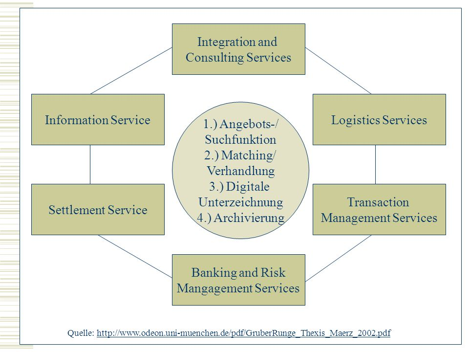 Integration and Consulting Services