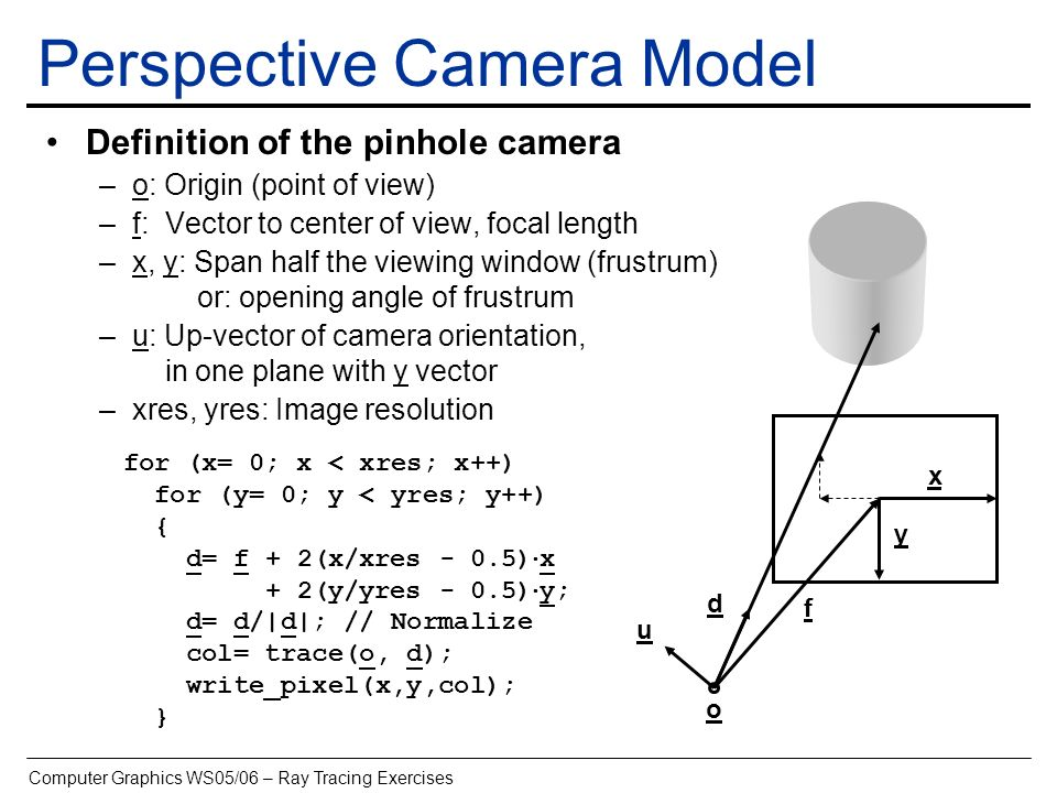 Perspective Camera Model