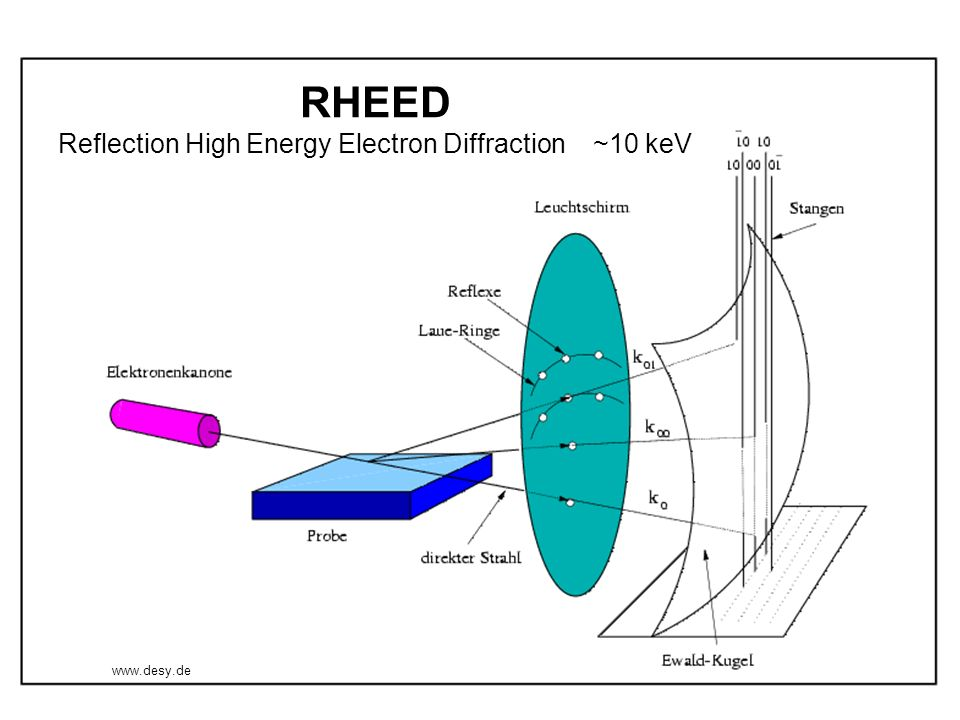 RHEED Reflection High Energy Electron Diffraction ~10 keV