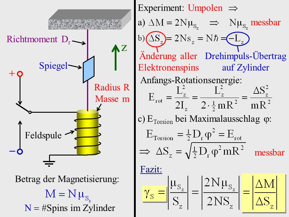 z   Experiment: Umpolen  messbar Richtmoment Dr