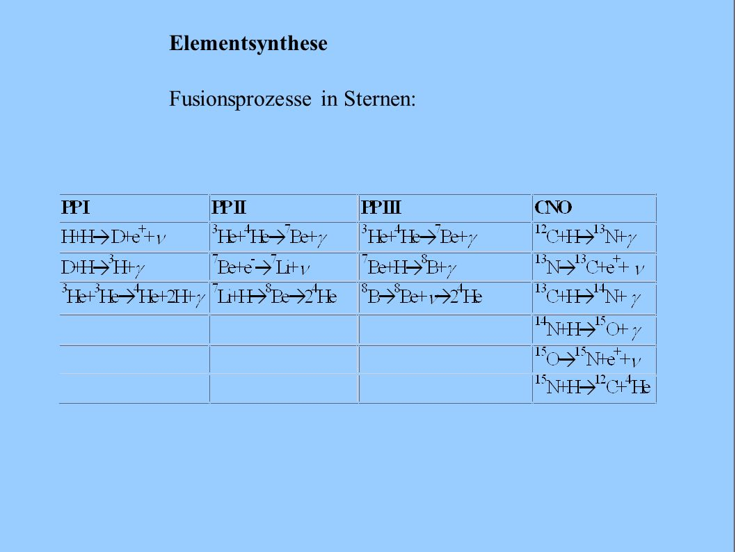Elementsynthese Fusionsprozesse in Sternen: