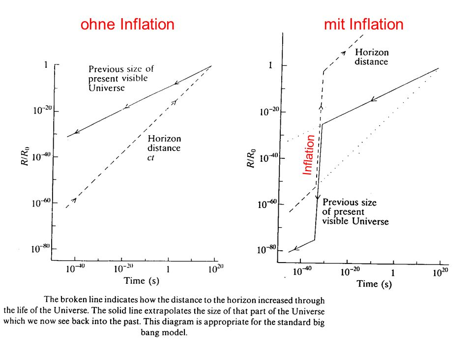 ohne Inflation mit Inflation Inflation