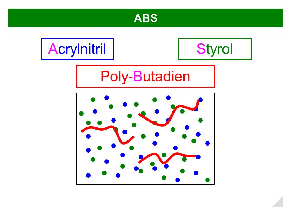 ABS Acrylnitril Styrol Poly-Butadien