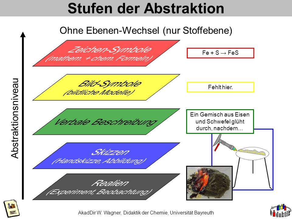 Stufen der Abstraktion