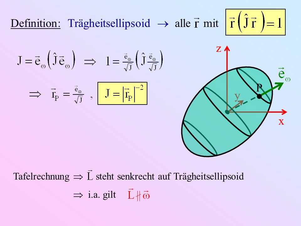 Definition: Trägheitsellipsoid  alle mit