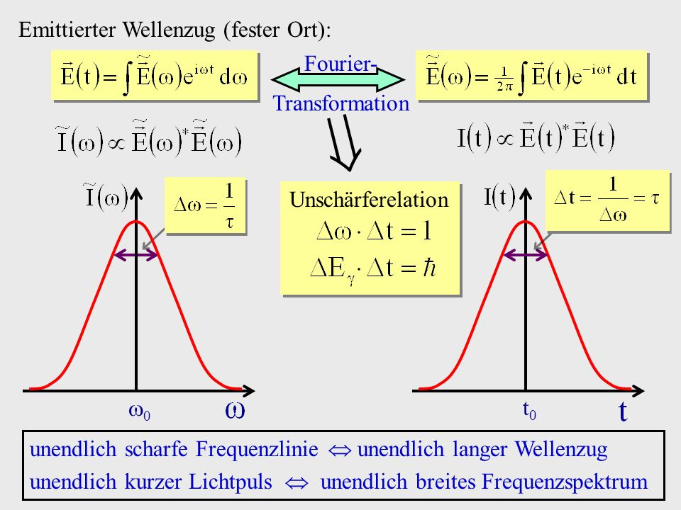  Emittierter Wellenzug (fester Ort): Fourier- Transformation t0