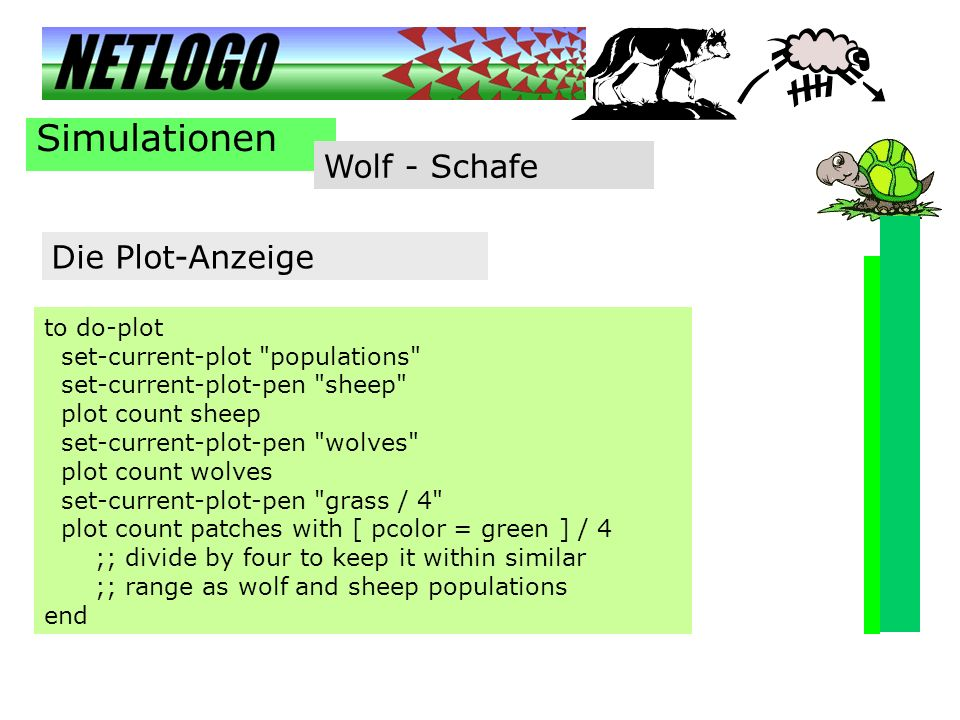 Simulationen Wolf - Schafe Die Plot-Anzeige to do-plot