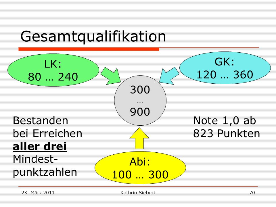 Gesamtqualifikation GK: 120 … 360 LK: 80 …