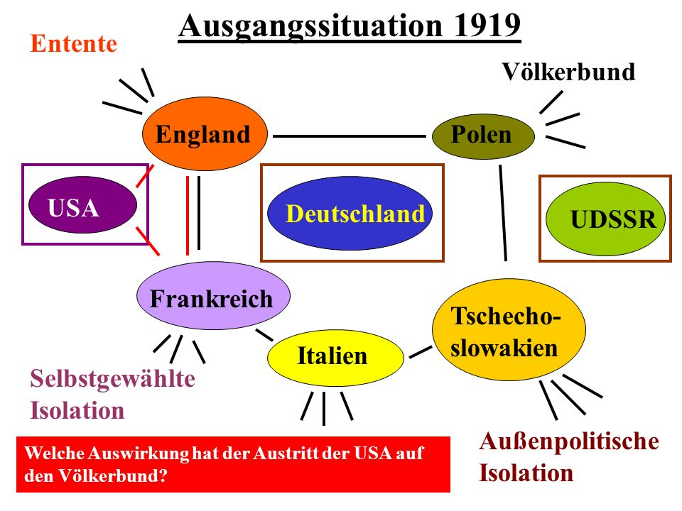 Ausgangssituation 1919 Entente Völkerbund England Polen USA