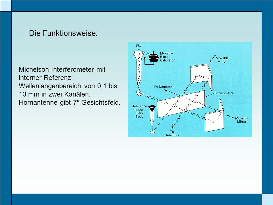 Die Funktionsweise: Michelson-Interferometer mit interner Referenz.