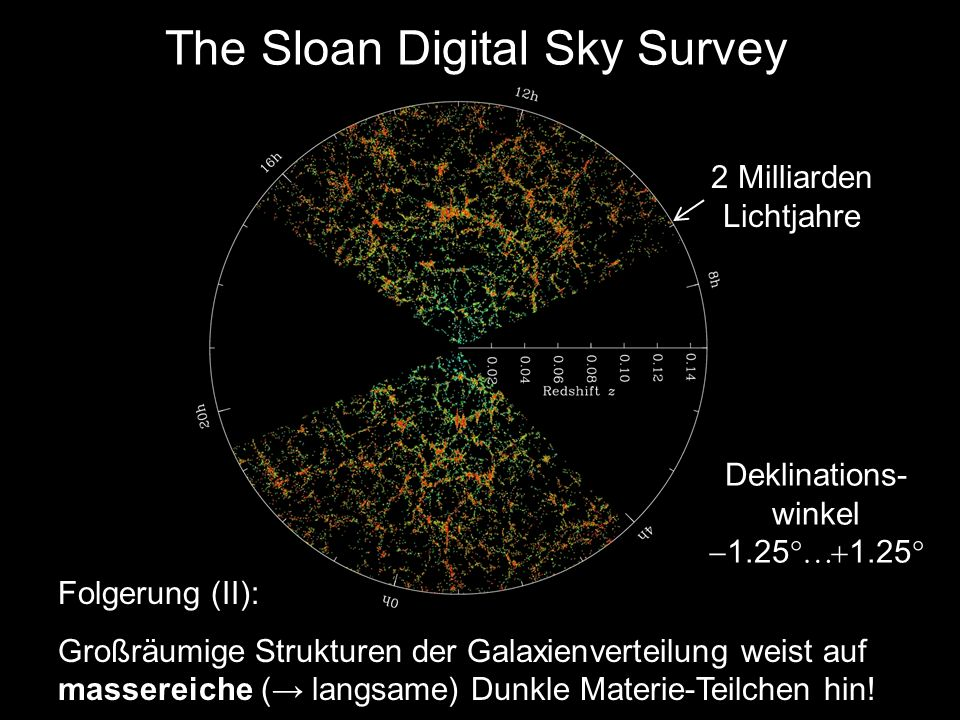 The Sloan Digital Sky Survey