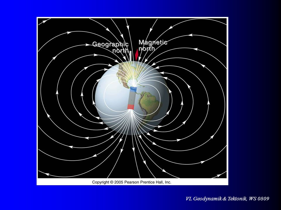 The Earth's magnetic field acts like a bar magnet at a slight angle to the axis of rotation.
