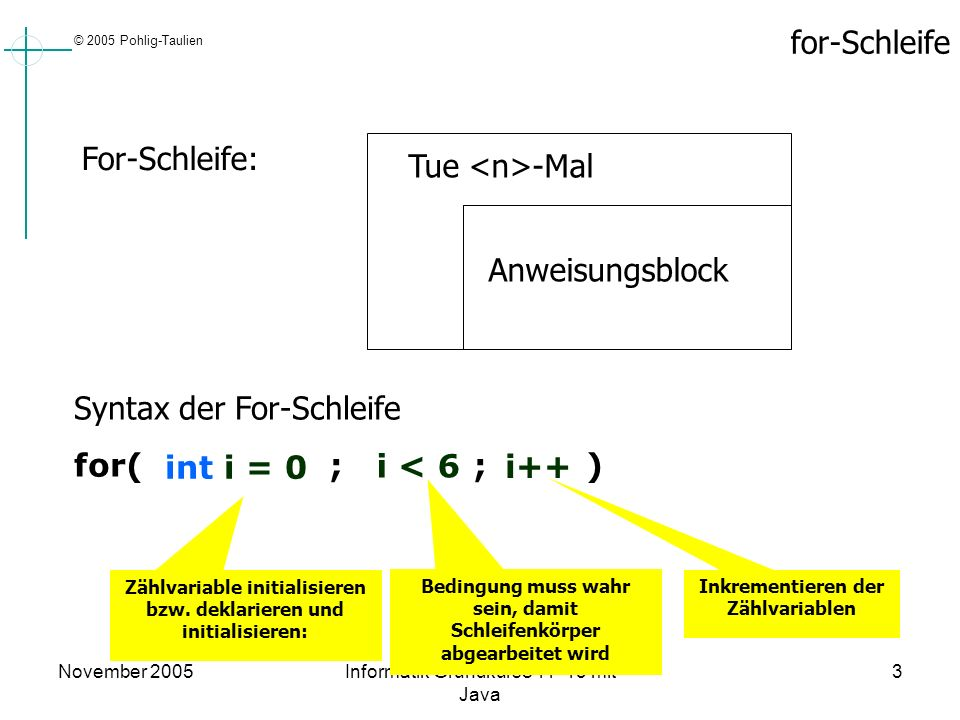 Syntax der For-Schleife for( ; ; ) int i = 0 i < 6 i++