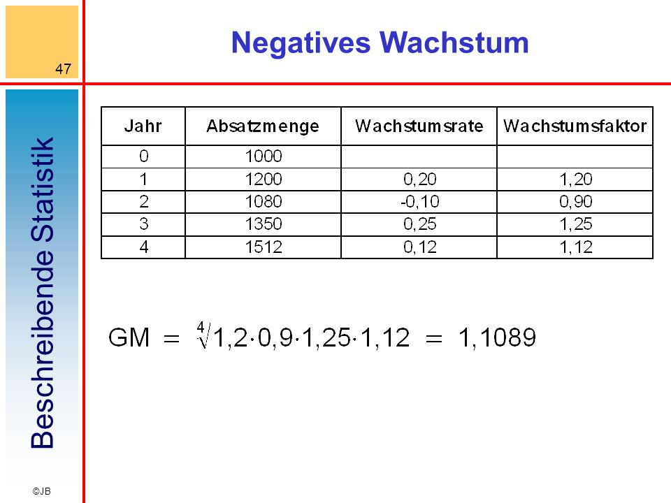Negatives Wachstum