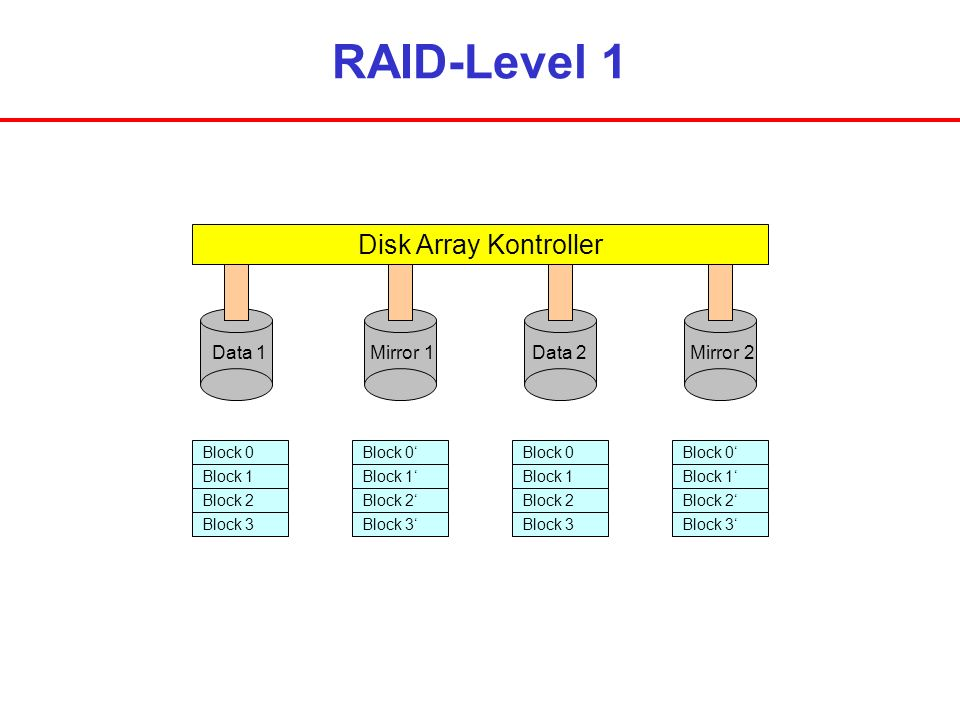 RAID-Level 1 Disk Array Kontroller Data 1 Mirror 1 Data 2 Mirror 2