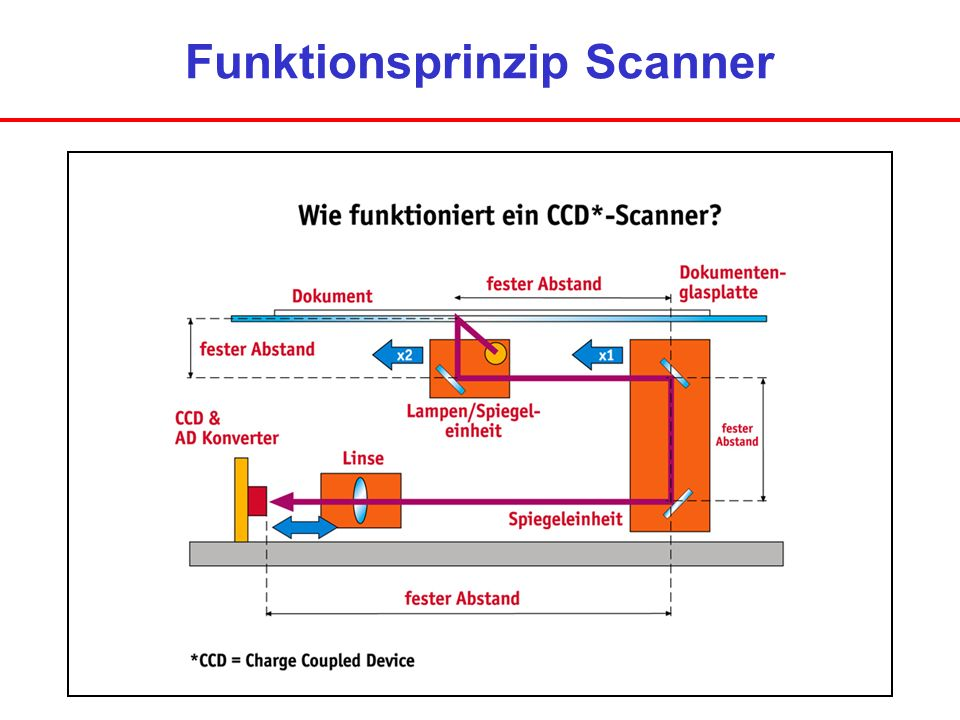 Funktionsprinzip Scanner