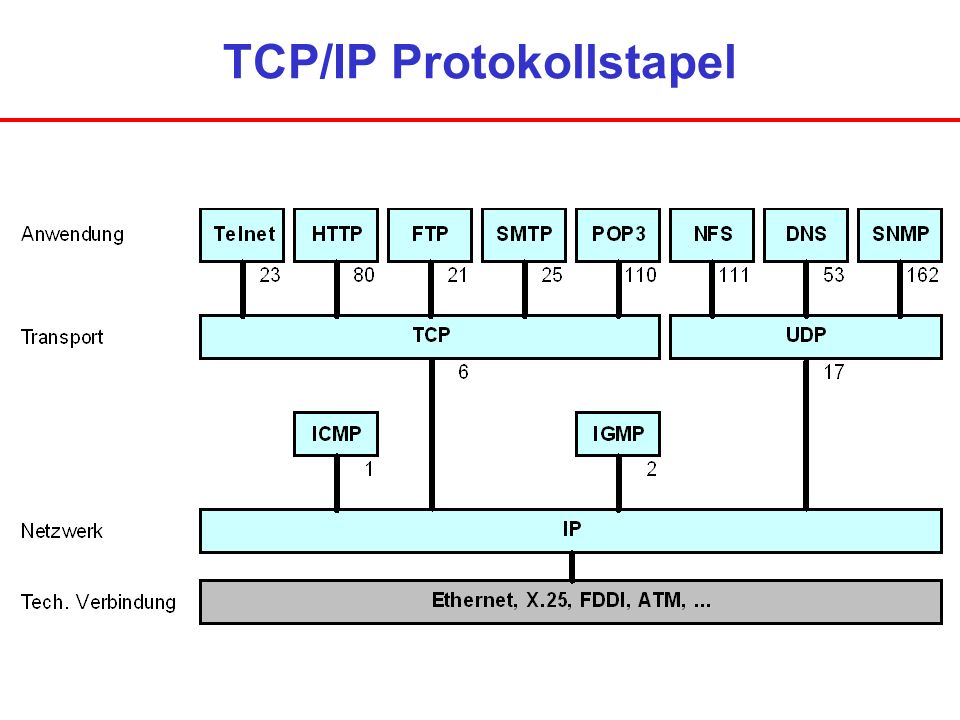 TCP/IP Protokollstapel
