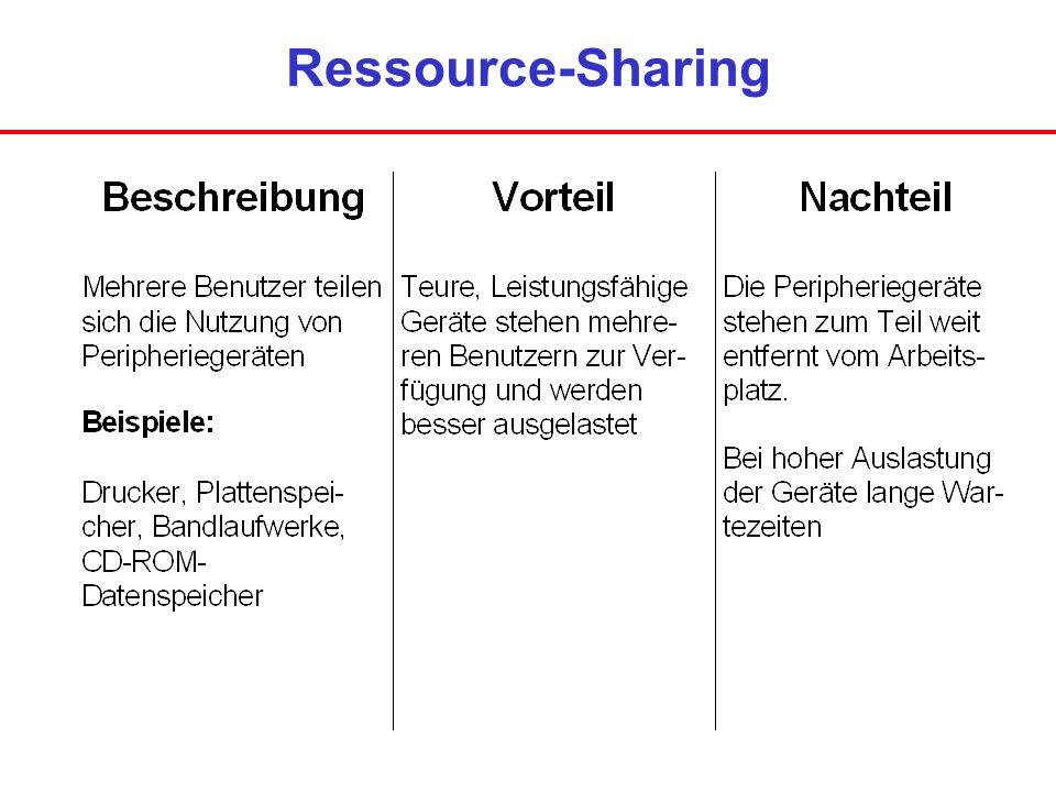Ressource-Sharing