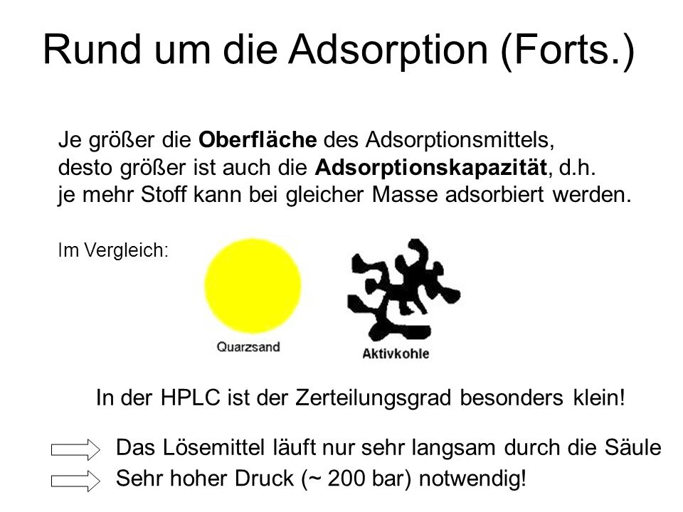 Rund um die Adsorption (Forts.)