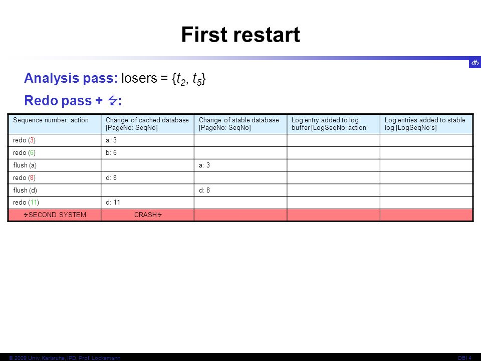First restart Analysis pass: losers = {t2, t5} Redo pass +  :