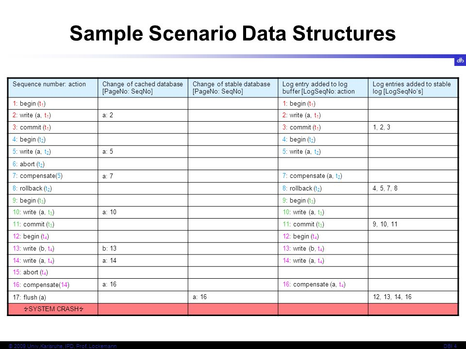 Sample Scenario Data Structures