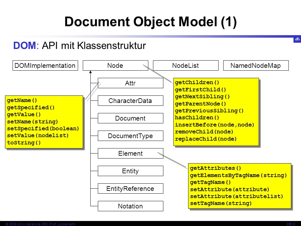 Document Object Model (1)