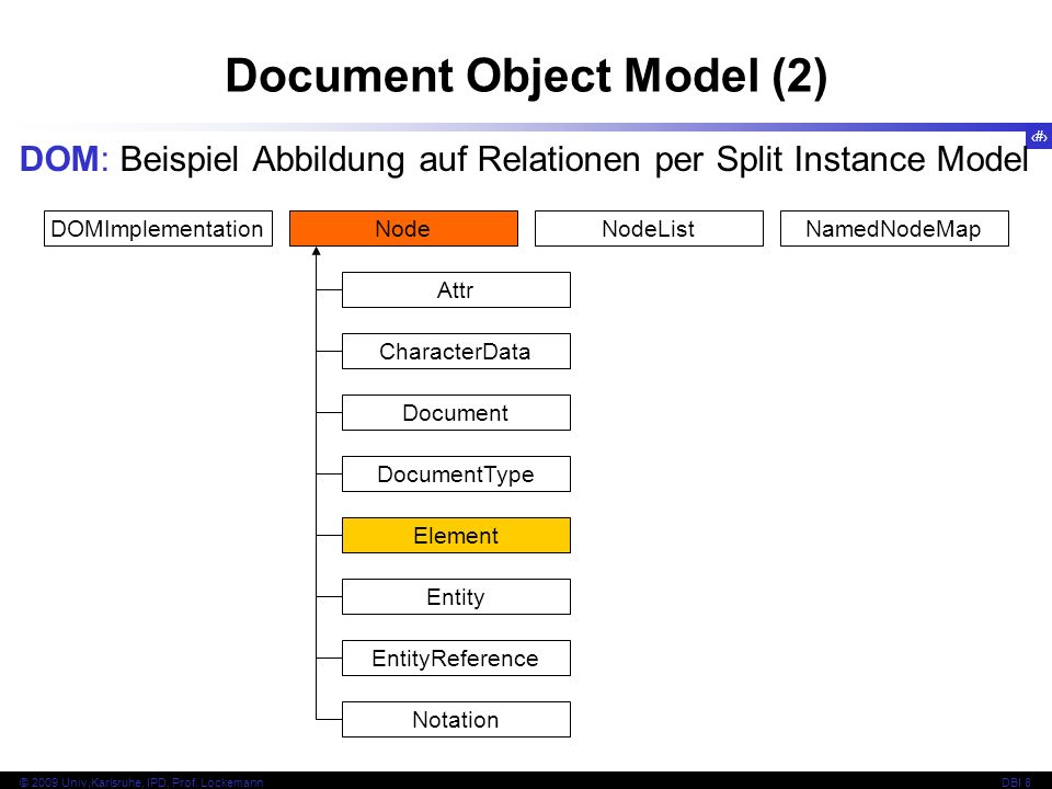 Document Object Model (2)