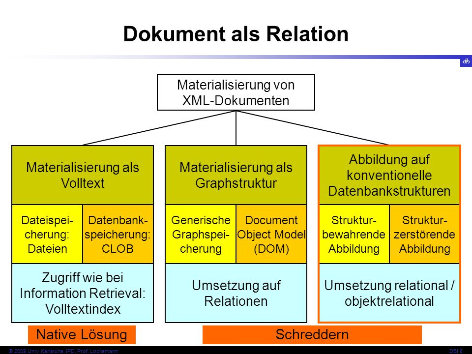 Dokument als Relation Native Lösung Schreddern