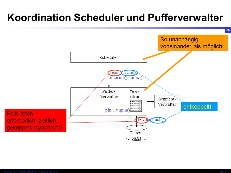 Koordination Scheduler und Pufferverwalter