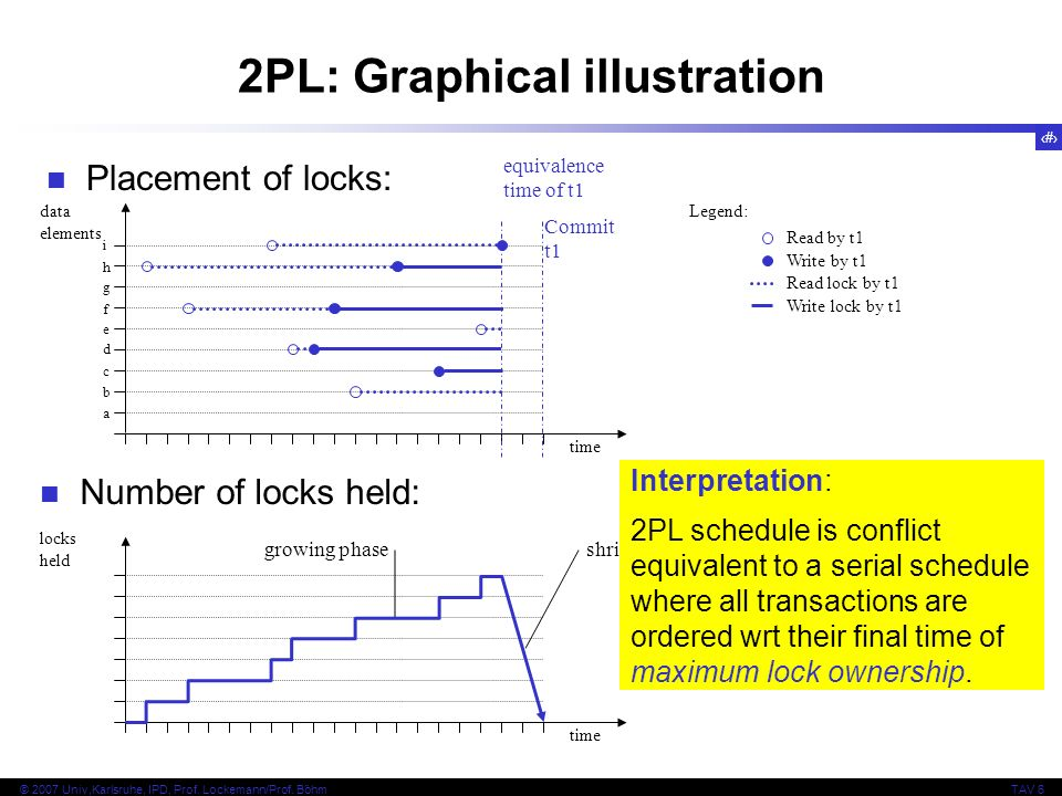 2PL: Graphical illustration