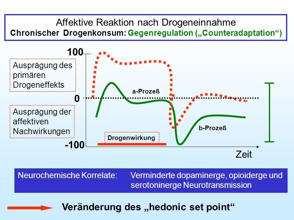 "Chronischer Drogenkonsum: Gegenregulation (""Counteradaptation )"
