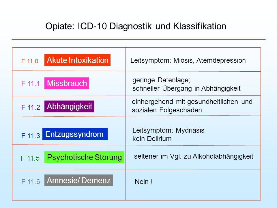 Opiate: ICD-10 Diagnostik und Klassifikation