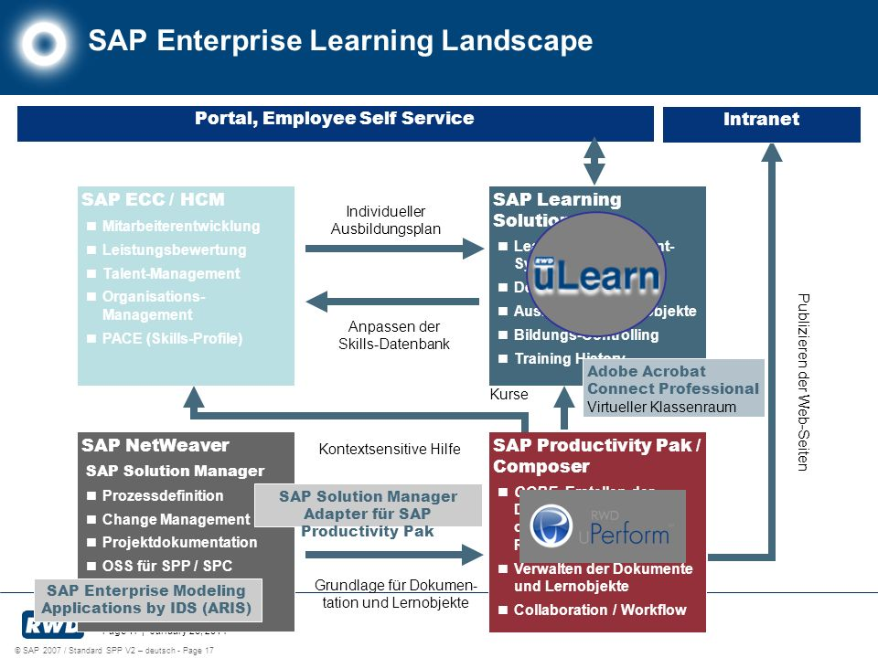 SAP Enterprise Learning Landscape
