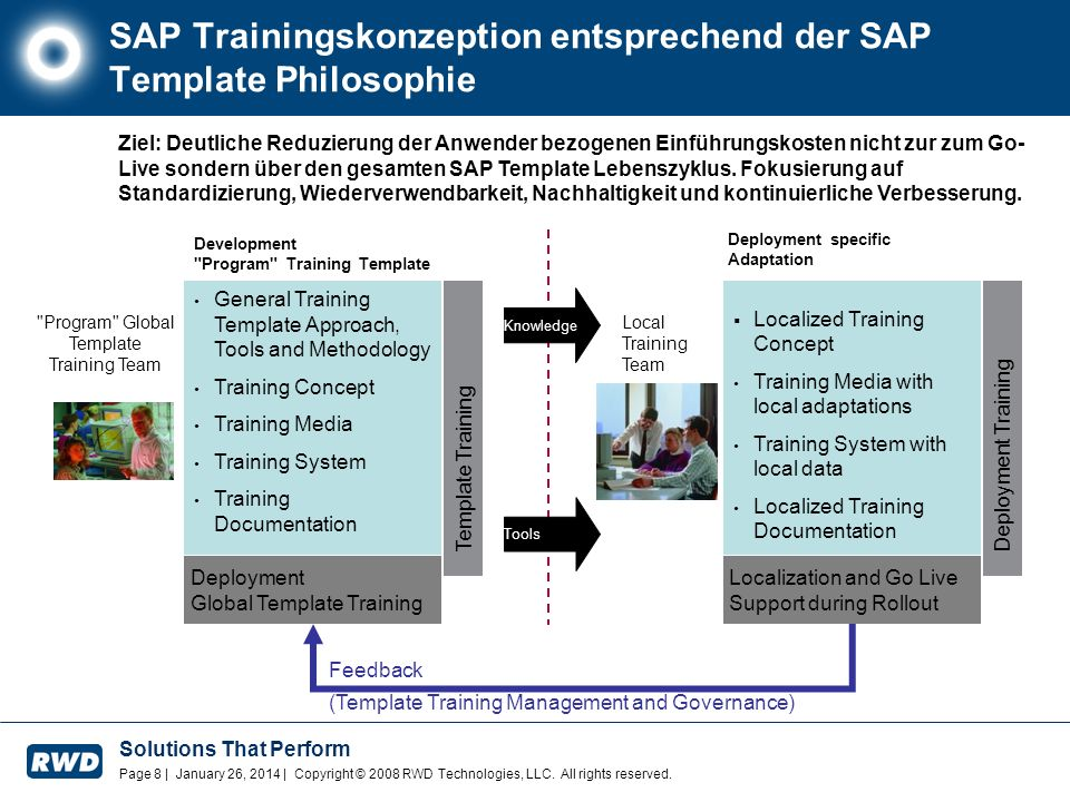 SAP Trainingskonzeption entsprechend der SAP Template Philosophie