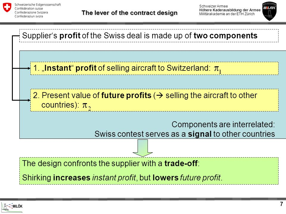 The lever of the contract design