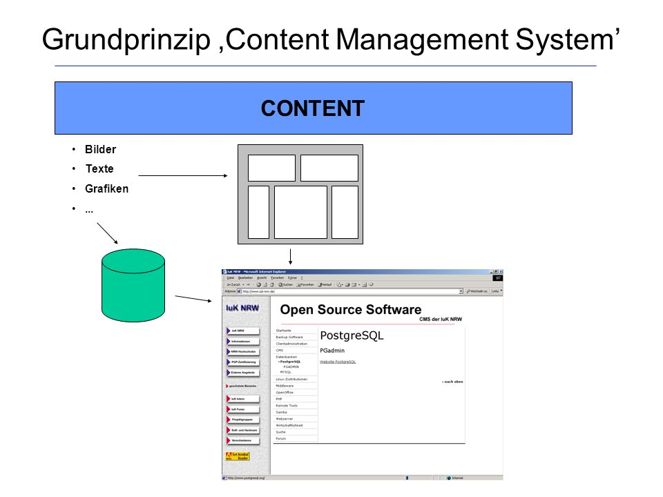 Grundprinzip 'Content Management System'