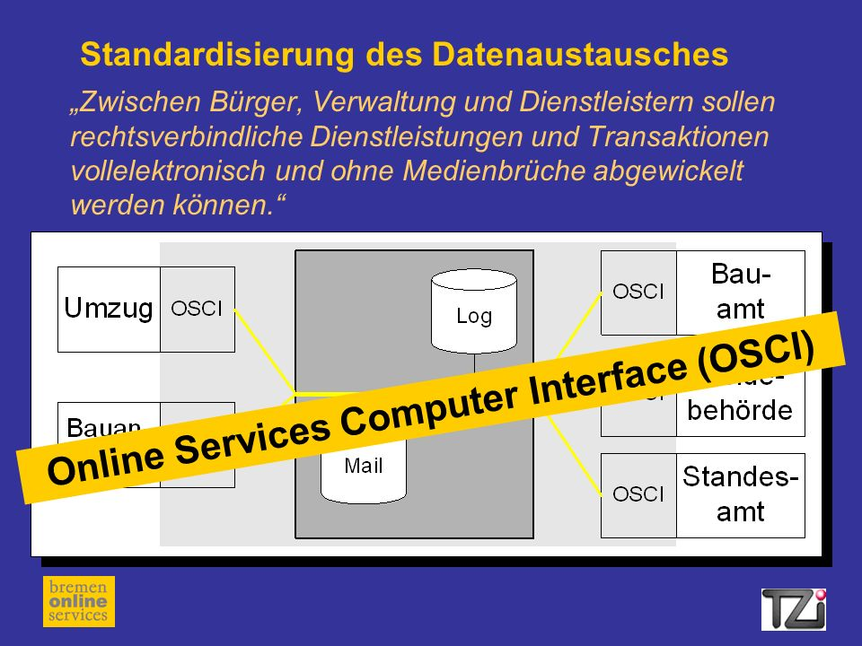Online Services Computer Interface (OSCI)