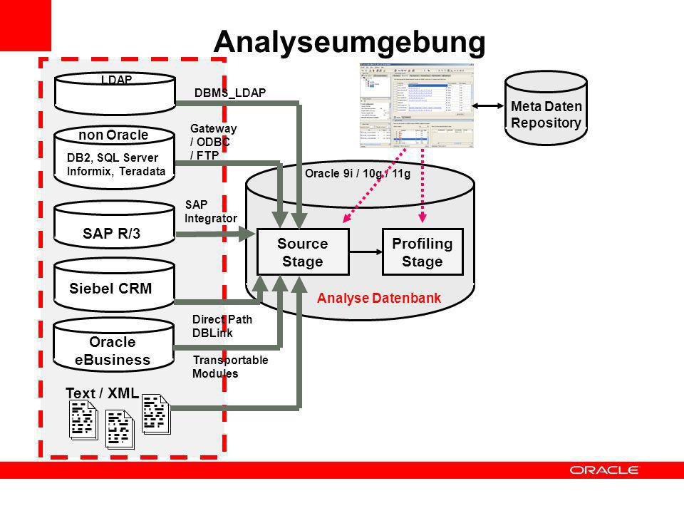 Analyseumgebung SAP R/3 Source Stage Profiling Stage Siebel CRM Oracle