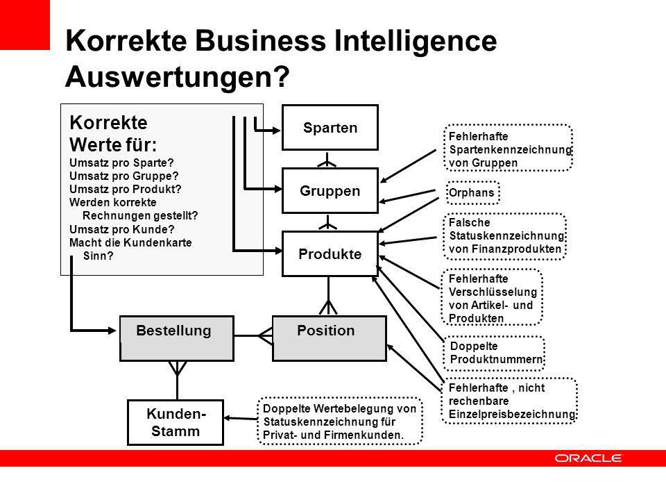 Korrekte Business Intelligence Auswertungen