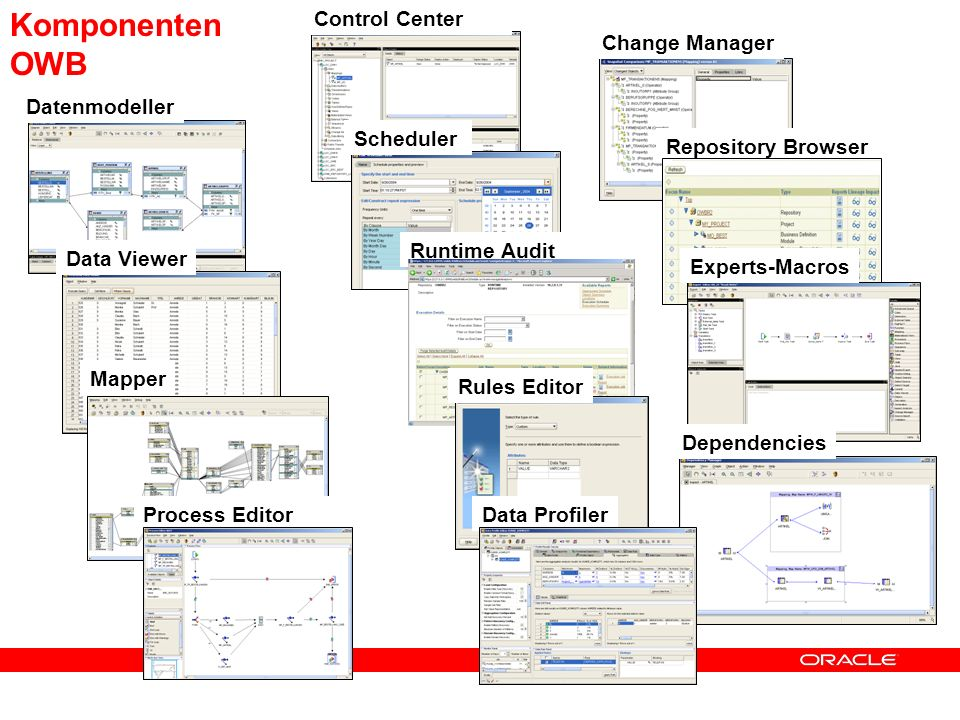 Komponenten OWB Control Center Change Manager Datenmodeller Scheduler