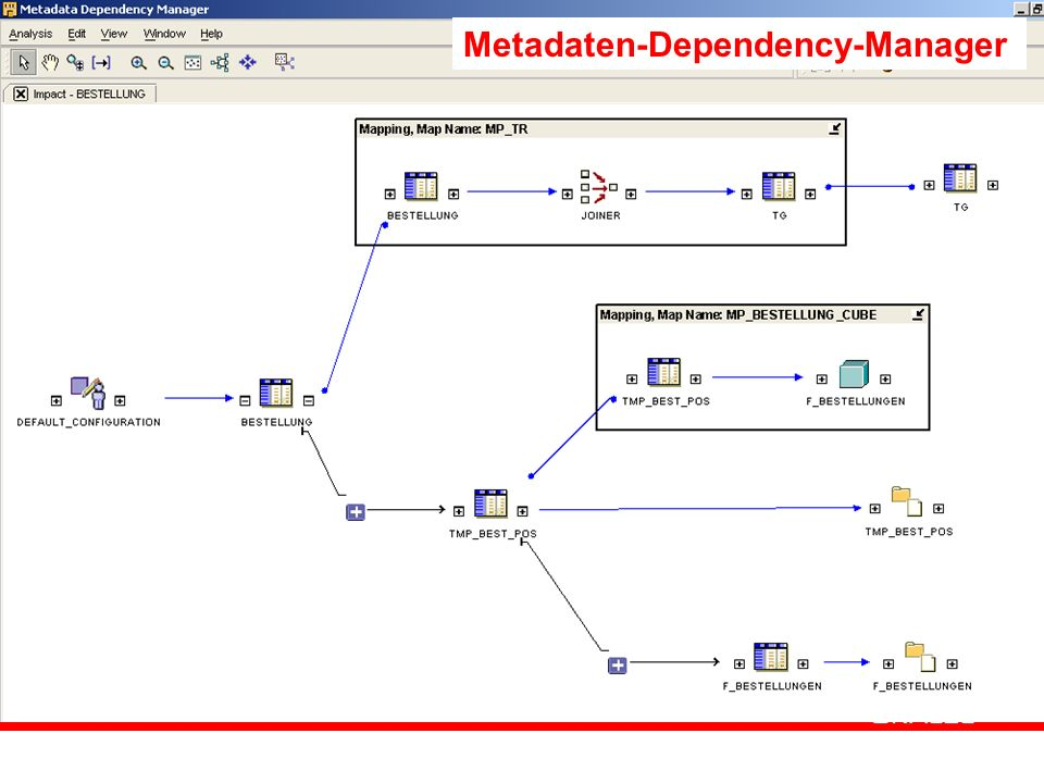 Metadaten-Dependency-Manager