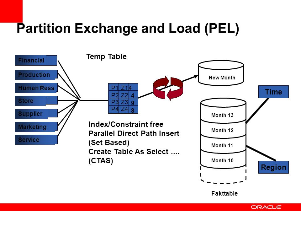 Partition Exchange and Load (PEL)