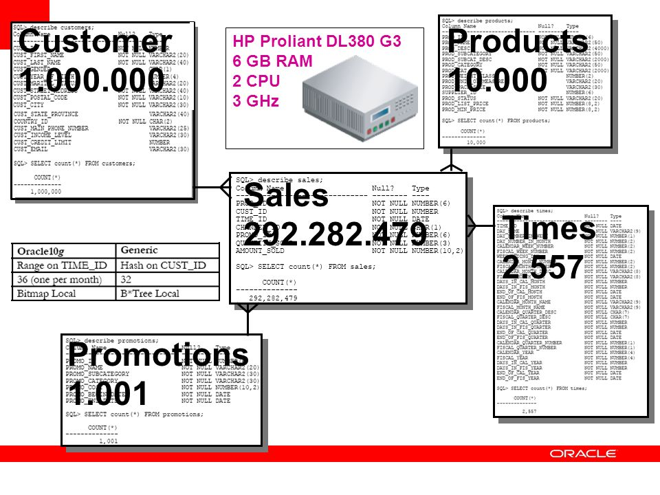 Customer 1.000.000 Products 10.000 Sales 292.282.479 Times 2.557