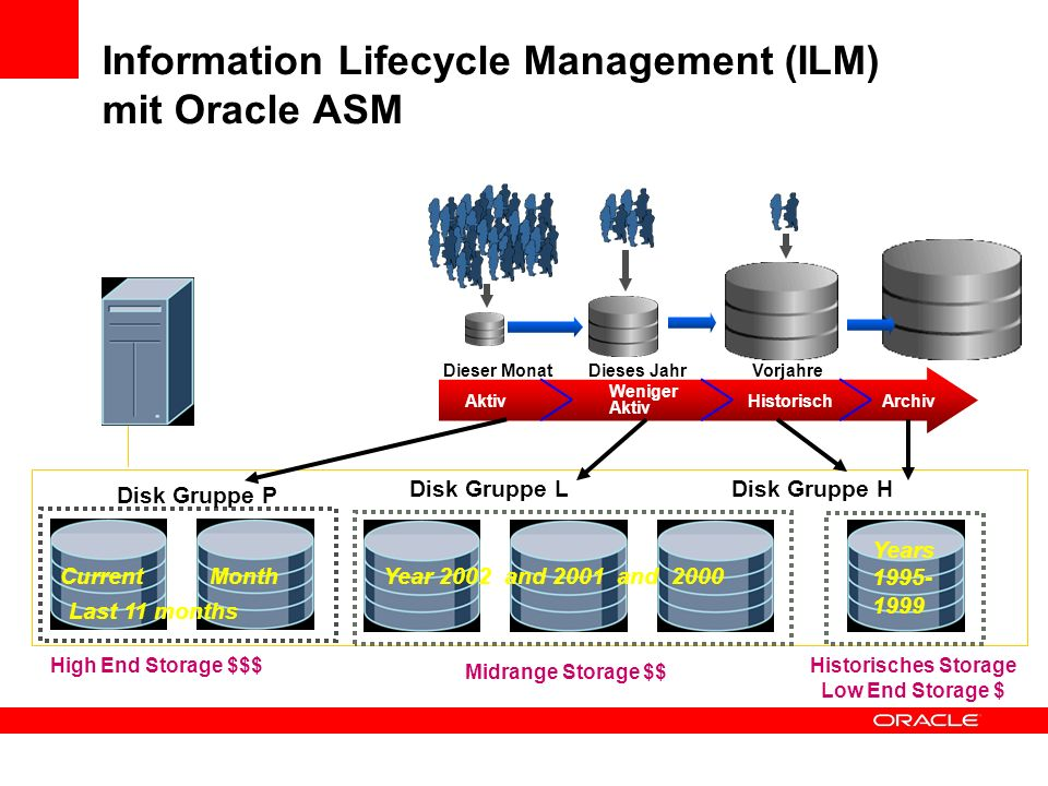 Information Lifecycle Management (ILM) mit Oracle ASM