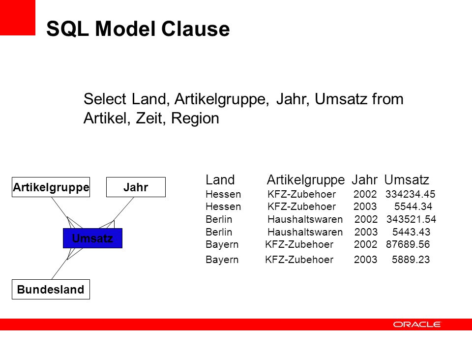 SQL Model Clause Select Land, Artikelgruppe, Jahr, Umsatz from