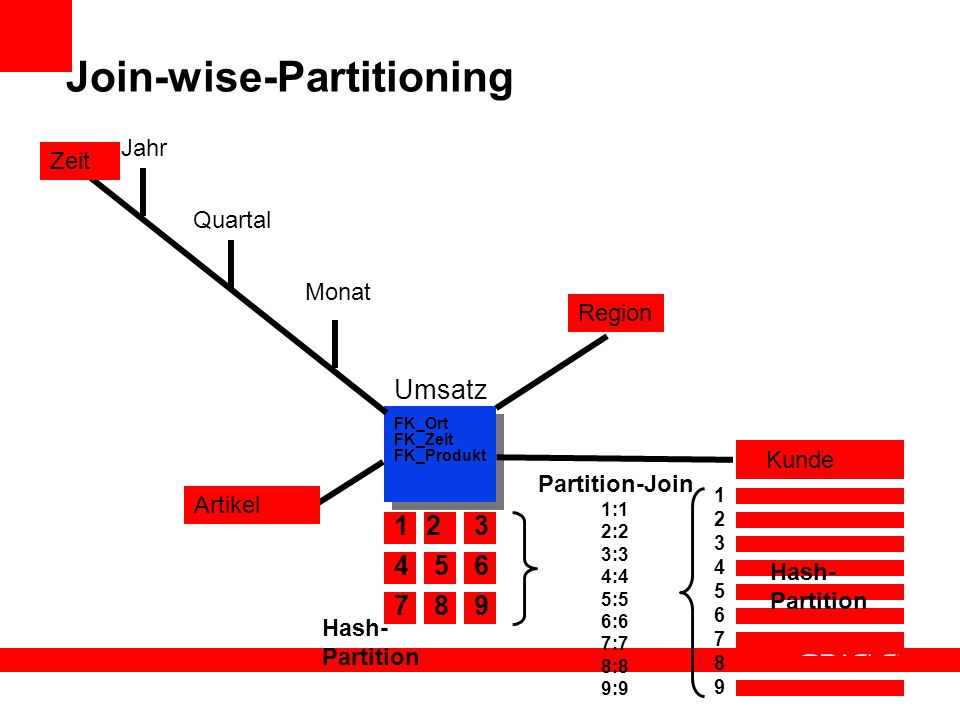 Join-wise-Partitioning