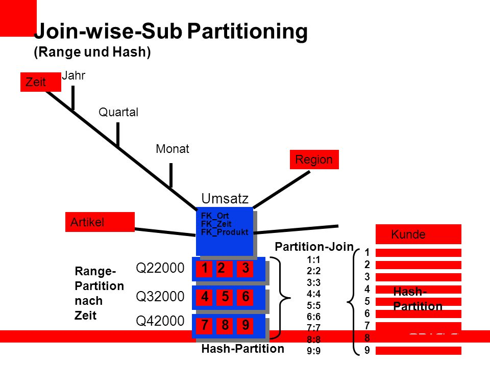 Join-wise-Sub Partitioning