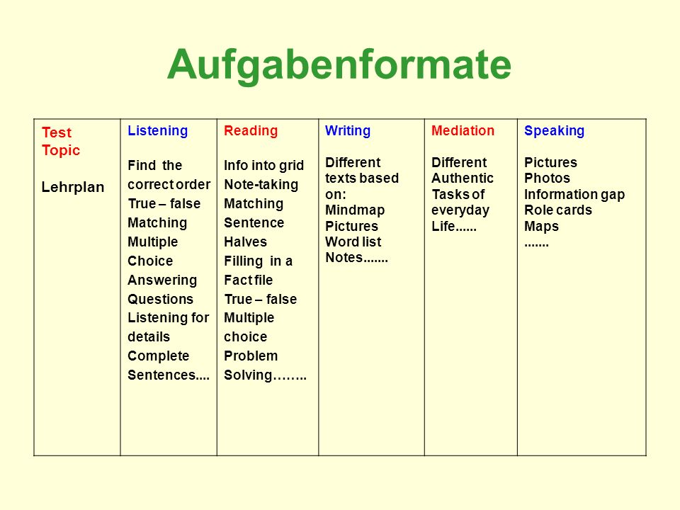 Aufgabenformate Test Topic Lehrplan Listening Find the correct order