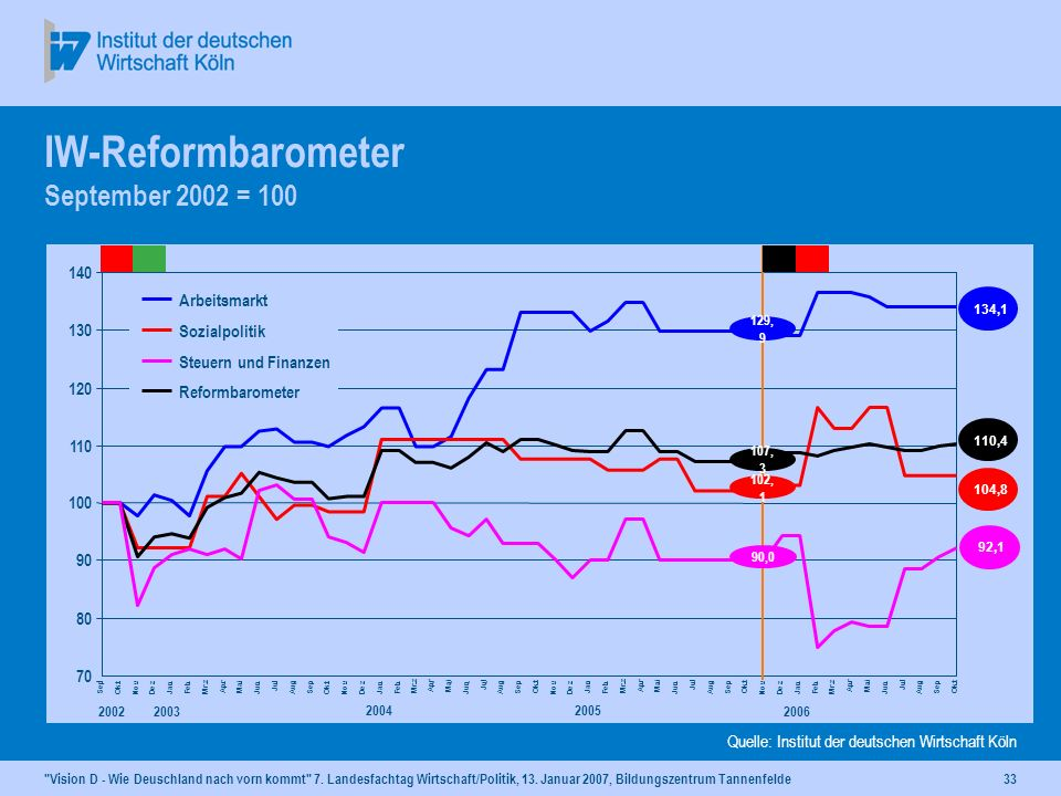 IW-Reformbarometer September 2002 = 100